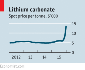 Lithium carbonate spot price chart