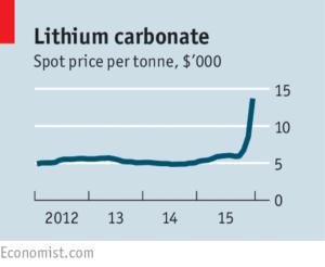 Lithium carbonate spot price chart